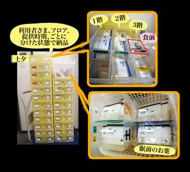ある施設さまの場合の納品例‐株式会社メディコンフィアの施設型調剤