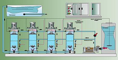 Modulbauweise für Ozonmischer, große Wassermengen mit Gasen behandeln