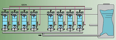 Ozon Mischer , Ozon Reaktor Module