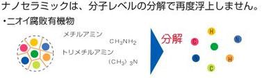 ナノ・セラミックス触媒とは