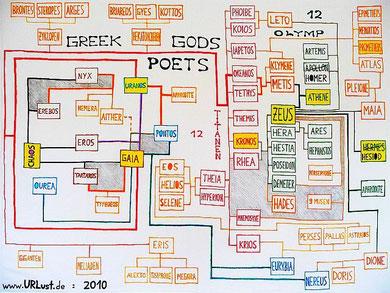 Online-Version: 70 GREEK GODS & POETS (c) De Toys, 17.5.-29.8.2010 (FOTO: 2.9.10)