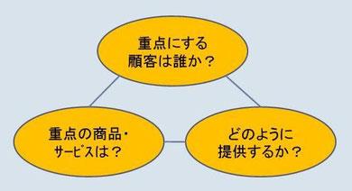 事業コンセプトの3要素