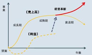 企業の成長サイクルと経営革新