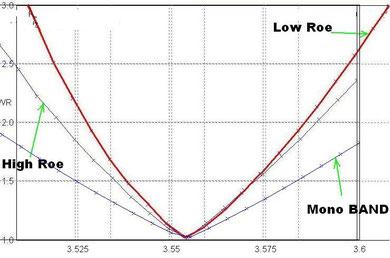 Сравнение графиков КСВ антенн на 80м