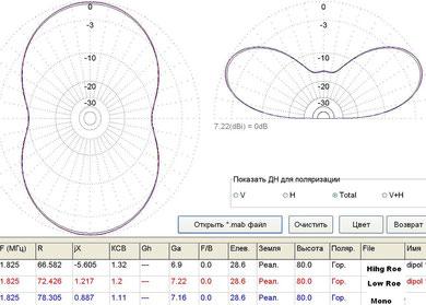 Сравнение диполей -160м