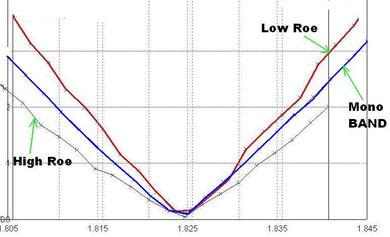 Сравнение графиков КСВ антенн на 160м