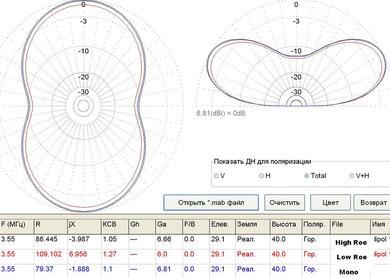 Сравнение диполей - 80м