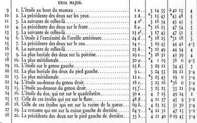 """Extrait de """"Ulugh Beg's Catalogue of stars"""", de Edward Bailey Knobel, établi à partir de manuscrits écrits en Persan. Il s'agit des valeurs de longitude, latitude et magnitude des étoiles de la Grande Ourse. (Knobel, 1917)."""