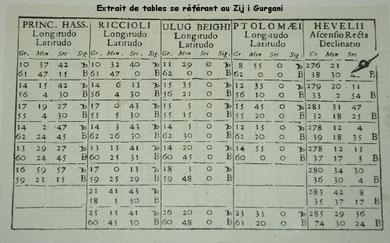 Extrait des tables de Johan Hevelius (1690 ap J.C.) comparant les coordonnées d'étoiles en longitude/latitude issues de catalogues de différents astronomes, dont Ptolémée et Ulugh Beg. Musée de l'Observatoire de Samarcande: (photo : C.Ollagnier, 2008).