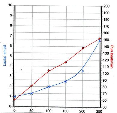 Herzfrequenz und Laktatkurve