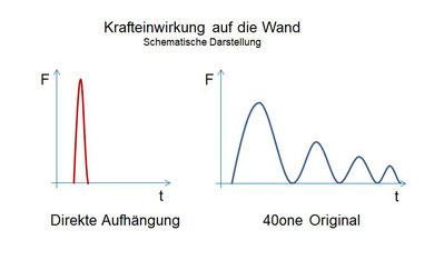 Funktionsschema der Krafteinwirkung auf die Wand im Vergleich Direkte Aufhängung zu 40one Original