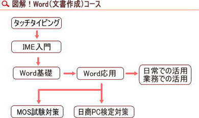 Word(文書作成)コース