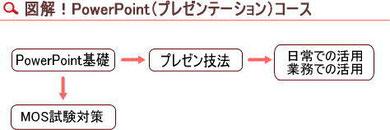 図解PowerPoint(プレゼンテーション)コース