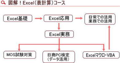 図解Excel(表計算)コース