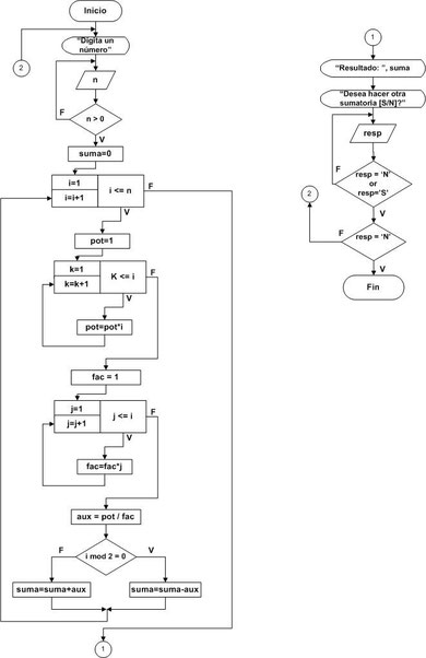 Diagramas de flujo parte 6 pgina jimdo de tutospoo 2 disear un diagrama de flujo que dados dos nmeros verifique que los nmeros sean amigos ccuart Images