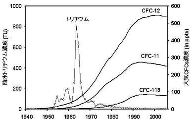 図 1. 大気中のCFCs濃度および降水中のトリチウム濃度の経年変動