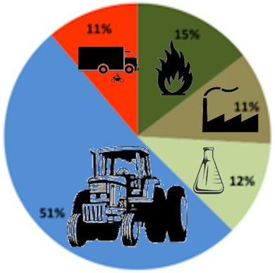 Infographie : polluants en Ile-de-France lors du pic de pollution du 14 mars 2014