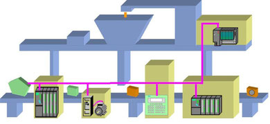 Bild 1.8 Siemens AG