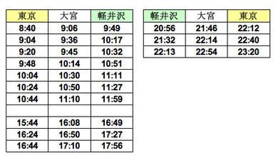 長野新幹線時刻表