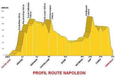 Profil de la route napoléon