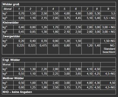 Vergrößerung der Tabelle auf Klick