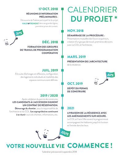 Projet d'habitat participatif à Haux, calendrier