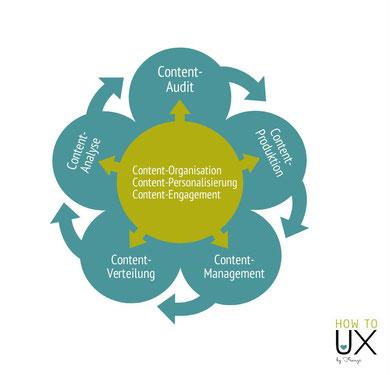 Content-Experience Infografik