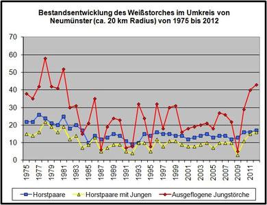 Entwicklung des Storchenbestandes im Großraum Neumünster. Zum Vergrößern bitte anklicken. Datenerfassung: Peter Hildebrandt.