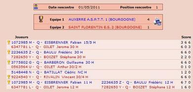 ASPTT Auxerre1-ESF2