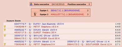 Sens - Maillot