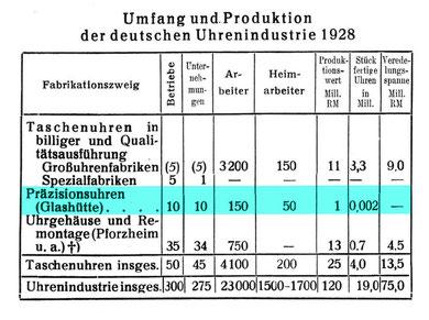 Quelle:  Die Uhrmacher-Woche Nr. 43 v. 18. Okt. 1930 S, 802