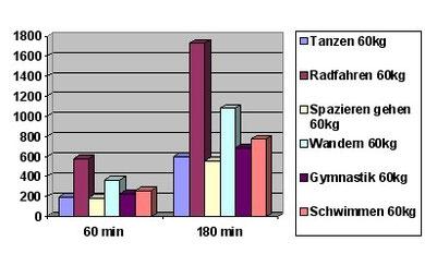 Kalorienverbrauch bei einem Körpergewicht von 60kg