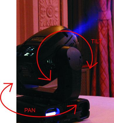 Movinghead mit Pan und Tilt schematisch