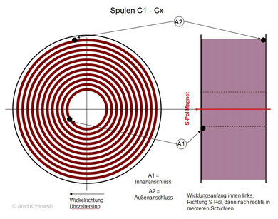 Erregerspulen C1-C3
