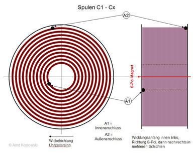 Erregerspulen C4-Cx