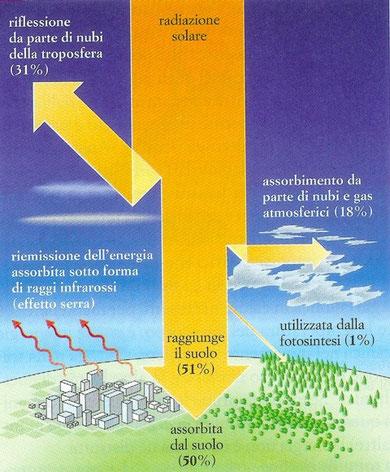 Trasformazioni energetiche dell'energia radiante
