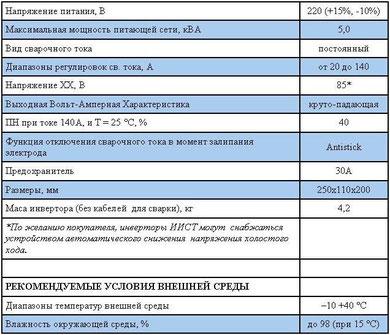 Характеристики ИИСТ-140