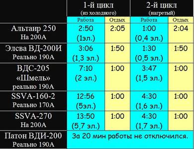 Таблица испытаний инверторов