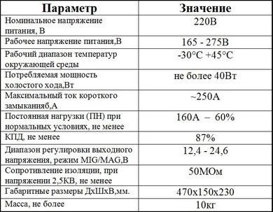 SSVA-160-2 параметры