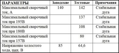 Данные таблицы изменены 21.02.2013г. из-за неточностей при первоначальном оформлении