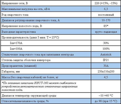 Характеристики ИИСТ-160