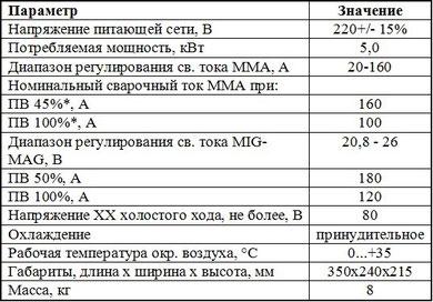 Данные Элсва ПДГ-180И