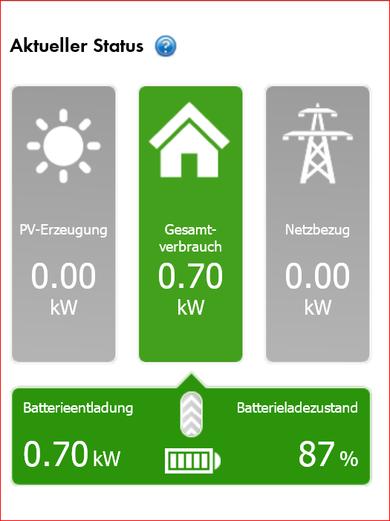 Wie funktioniert Photovoltaik? - Verbrauchsanalyse Eigenheim