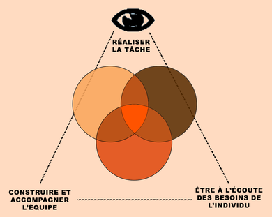 Schéma du triangle d'ADAIR
