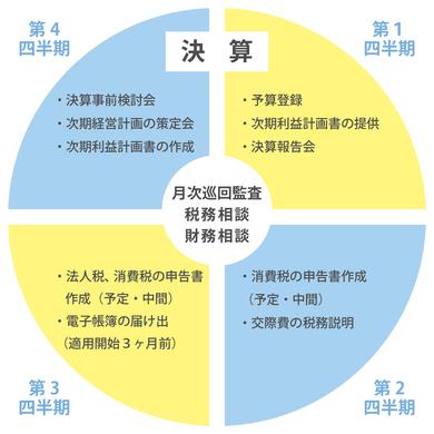 年間スケジュールの例示図
