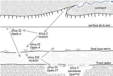 formation du SILEX par saturation en silice dans les profondeurs autour d'un nucléus.