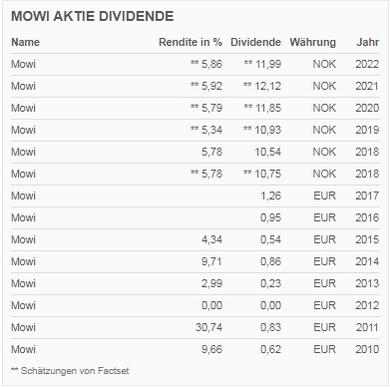 Mowi hat aktuell eine attraktive Dividendenrendite. Allerdings ist der Norweger hier nicht immer positiv aufgefallen. Da das Unternehmen vom Lachspreis abhängig ist, kann auch das Ergebnis schwanken. 2012 zum Beispiel wurde keine Dividende gezahlt.