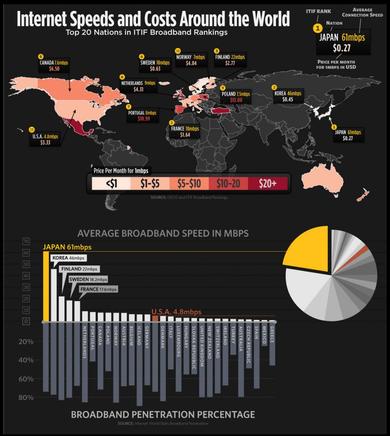 日本はインターネット世界最高