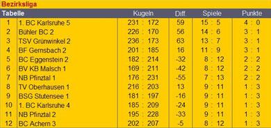 Tabelle Bezirksliga