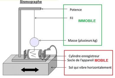 Sismographe. Sources: banque de schémas - SVT